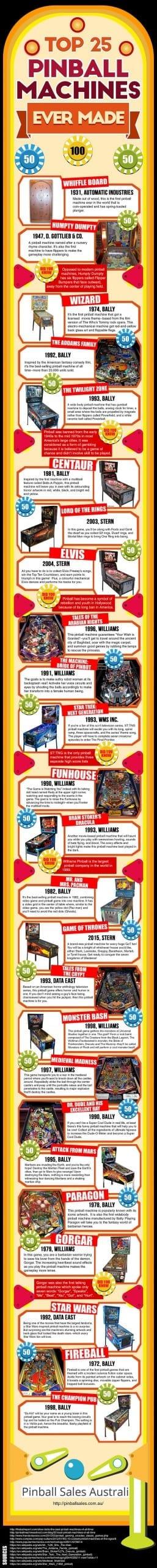 Top 25 Pinball Machine